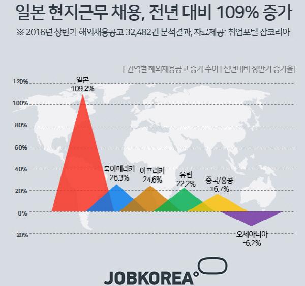 [왜?] 일본 기업들, 한국 청년 채용 급증하는 이유