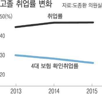 """[단독]""""고졸 취업률 상승""""…'어떤 일자리냐'는 없다"""