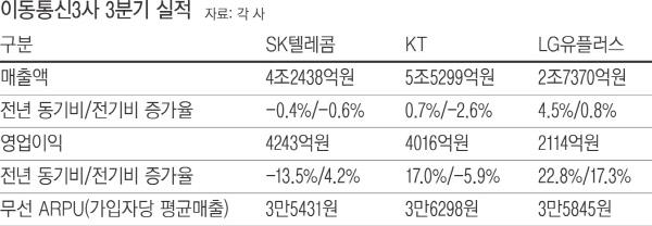 이통 3사, 무선 부문 '주춤' 미래 신사업 '씽씽'