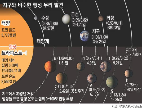 지구에서 39광년 거리 '쌍둥이 지구' 7개 있다