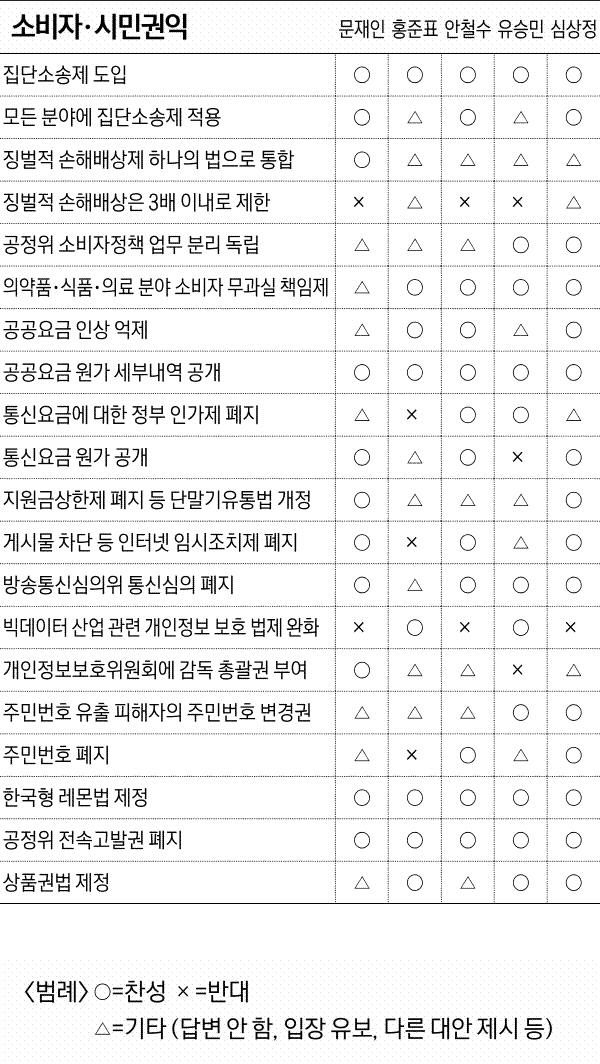[2017 시민의 선택]대선후보 5인, 187개 주요 현안 입장 비교