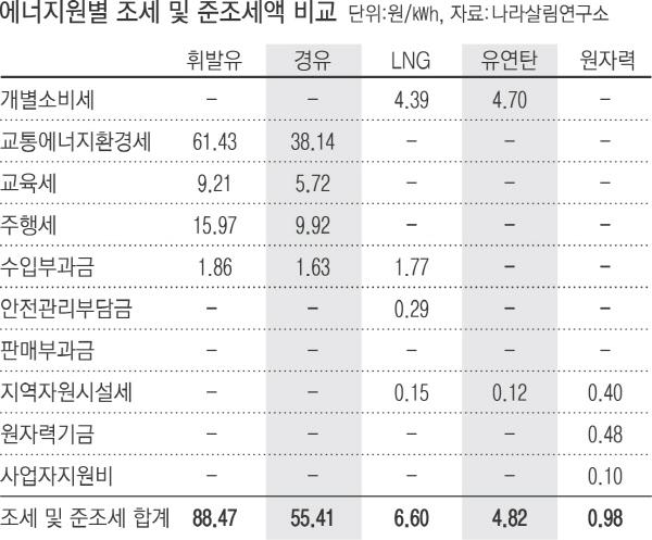 [단독]경유 만큼 미세먼지 심각한 '유연탄', 세금은 경유의 10분의 1
