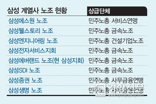 삼성 노조결성 '활활' …이재용 재판이 기로