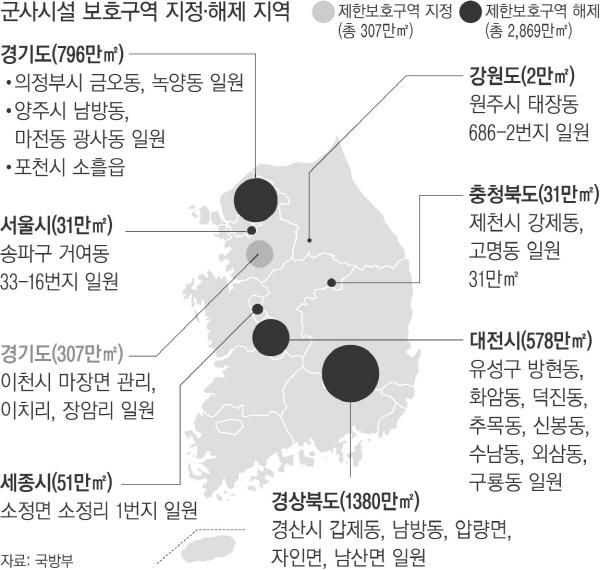 여의도 10배 면적의 땅, 군사시설 보호구역 해제
