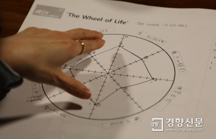 한 참가자가 지난 20일 열린 인생수업에서 자신의 삶을 펼쳐보는 '삶의 수레바퀴'를 그려보고 있다. |김영민 기자