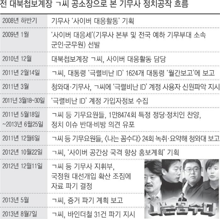 [단독]군 첩보 수집해야 할 기무사, '나꼼수' 요약해 MB 청와대 보고