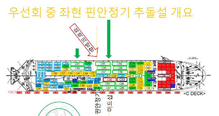 세월호 선체 왼쪽에 가해진 외력 가능성을 설명한 세월호 선체조사위원회의 발표자료