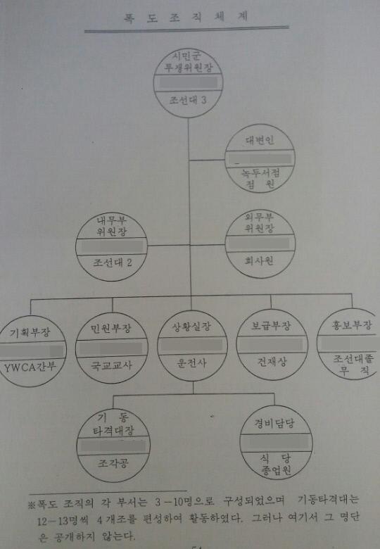 국방부가 1985년 7월 발간한 <광주사태의 실상>에 실린 '폭도 조직도'.