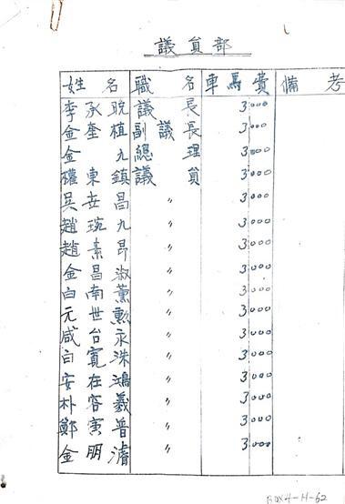 민주의원 소속 위원들에 대한 거마비 내역서. 한국 보수우익의 원조라 할 수 있는 거물들의 이름이 보인다.