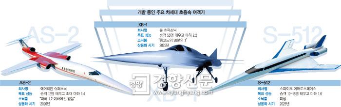 2030년엔 서울서 LA까지 50분?···부활하는 '콩코드'
