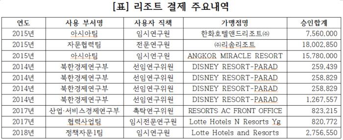 """김진태 """"KDI, 미국 디즈니 랜드 고급 식당 등서 법인 카드 200 억 긁 었다"""""""