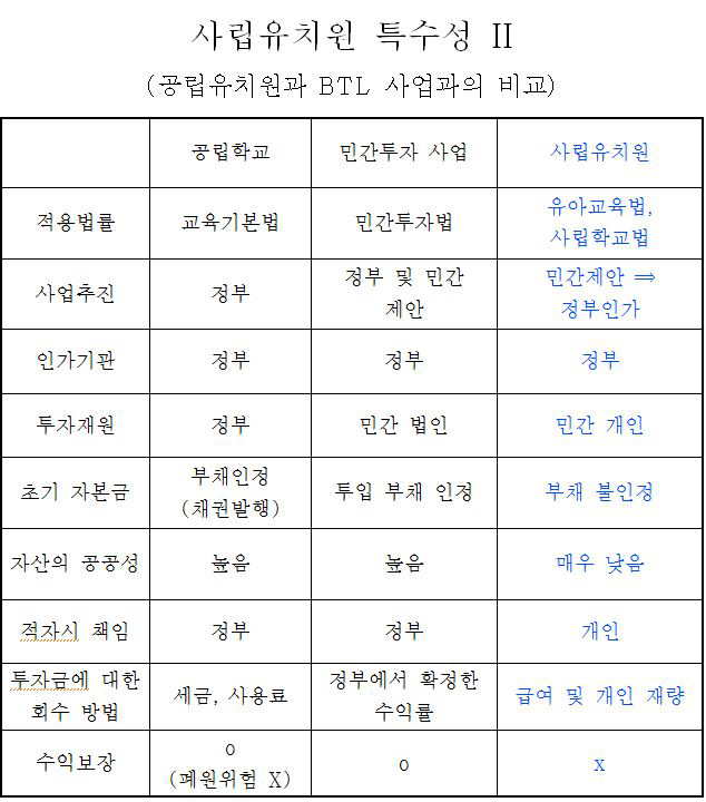 한국유치원총연합회 비상대책위원회가 18일 입장문과 함께 첨부한 표.