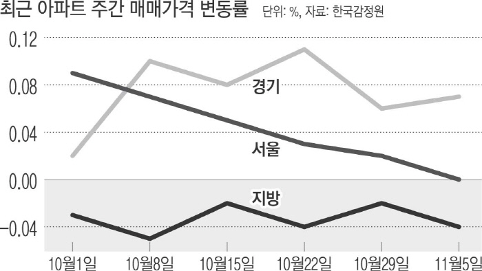 Seoul apartment prices increase in 1 year and 2 months ... Gangnam 3 wards fell for the third week