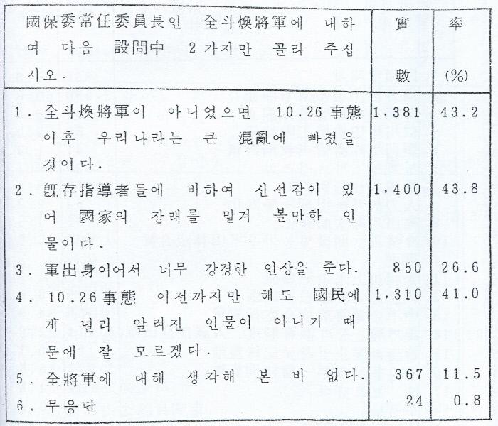 전두환 국보위 상임위원장에 대한 설문 내용을 담은 <5공 전사> 2085쪽.