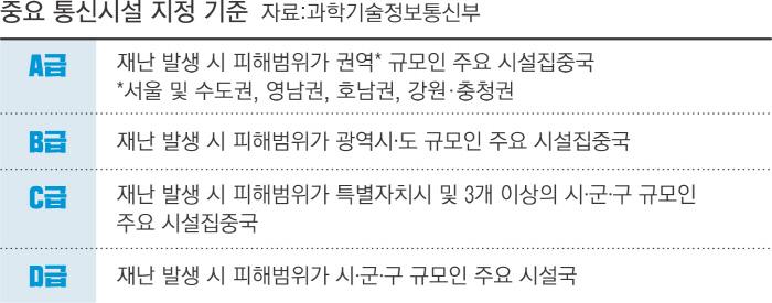 [단독]KT 아현국사 닮은꼴 수두룩…이통 3사, 통신시설 등급 엉터리
