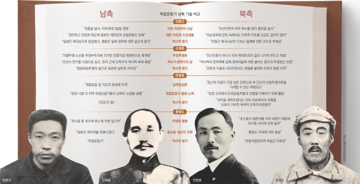 [신년기획]다·만·세 100년, 안중근·신채호·안창호·홍범도…남북, 독립운동가 공통평가