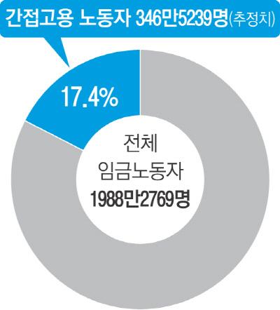 [단독][마르지 않는 간접고용의 눈물]346만5239명이 '김용균'으로 산다