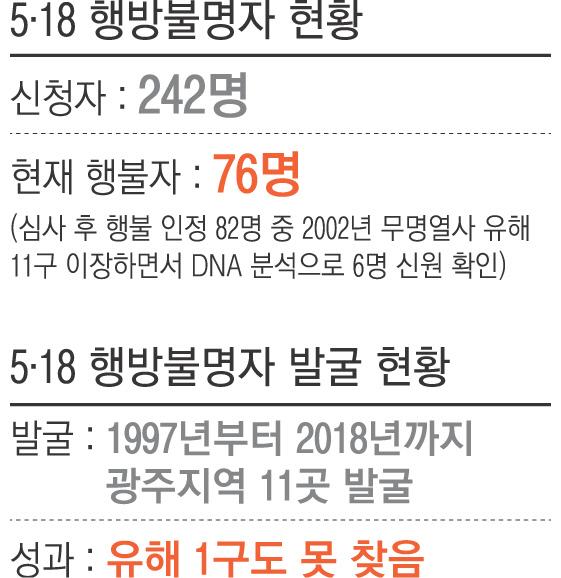 [단독]5·18 때 공군 수송기, 김해로 '시체' 옮겼다