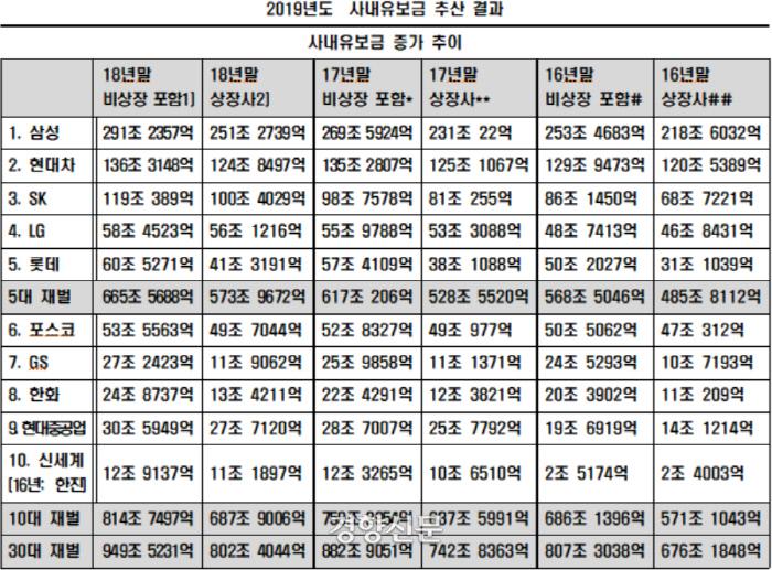 2019년 국내 주요 그룹 사내유보금 추산 결과. / 민중공동행동 제공