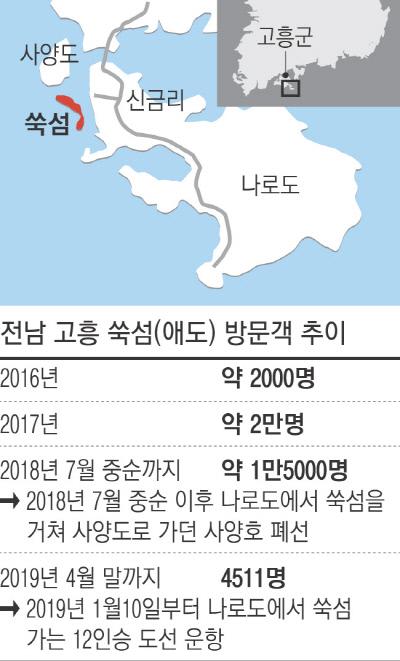 fa4ede364c8 땅끝 가까운 '쑥섬'은 어떻게 '고양이섬'이 되었나 - 경향신문