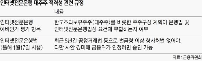 """인터넷은행 대주주 적격성 심사 """"까다로워"""" """"깐깐하게"""" 맞불"""