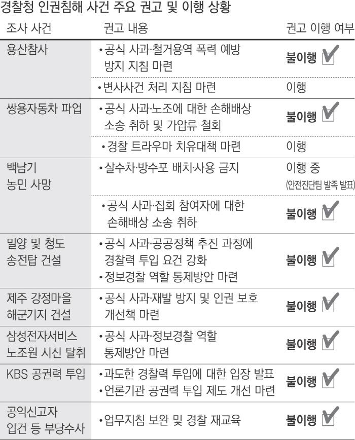 경찰, 인권침해 사건 '사과 권고' 뭉개며 인권 '2차 가해'
