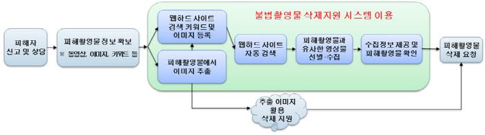 디지털 성범죄 불법촬영물 삭제지원 시스템 개념도. 과학기술정보통신부 제공