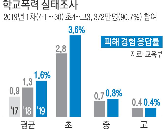 """초·중·고생 6만명 """"학교폭력 경험""""…2년 연속 늘었다"""