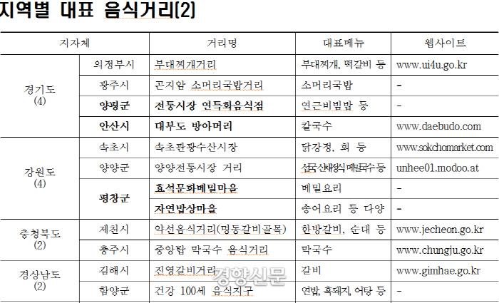 경기, 강원, 충북, 경남지역의 특색음식거리. 농림축산식품부 제공