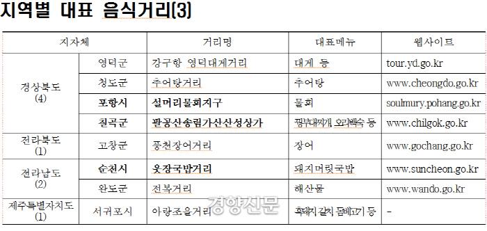 경북, 전북,전남,제주지역 특색음식거리. 농림축산식품부 제공