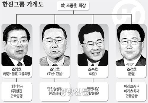2005년 당시의 한진그룹 가계도 | 경향신문 자료