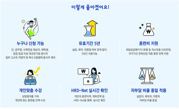 국민내일배움카드 '이렇게 좋아졌어요!'. 고용노동부 제공.