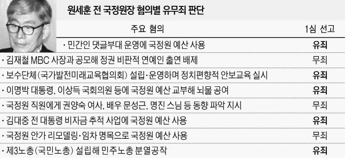 """""""민간인 불법사찰 등 반헌법적 행위"""" 원세훈 징역 7년"""