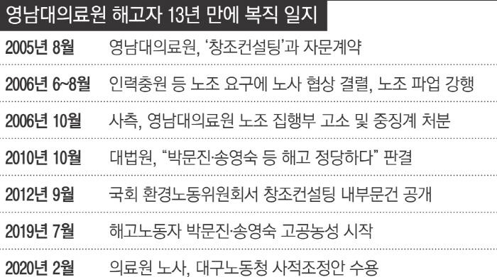 """영남대의료원 고공농성 박문진씨 227일 만에 땅으로…""""노조할 권리에 목숨 거는 사회 그만"""""""