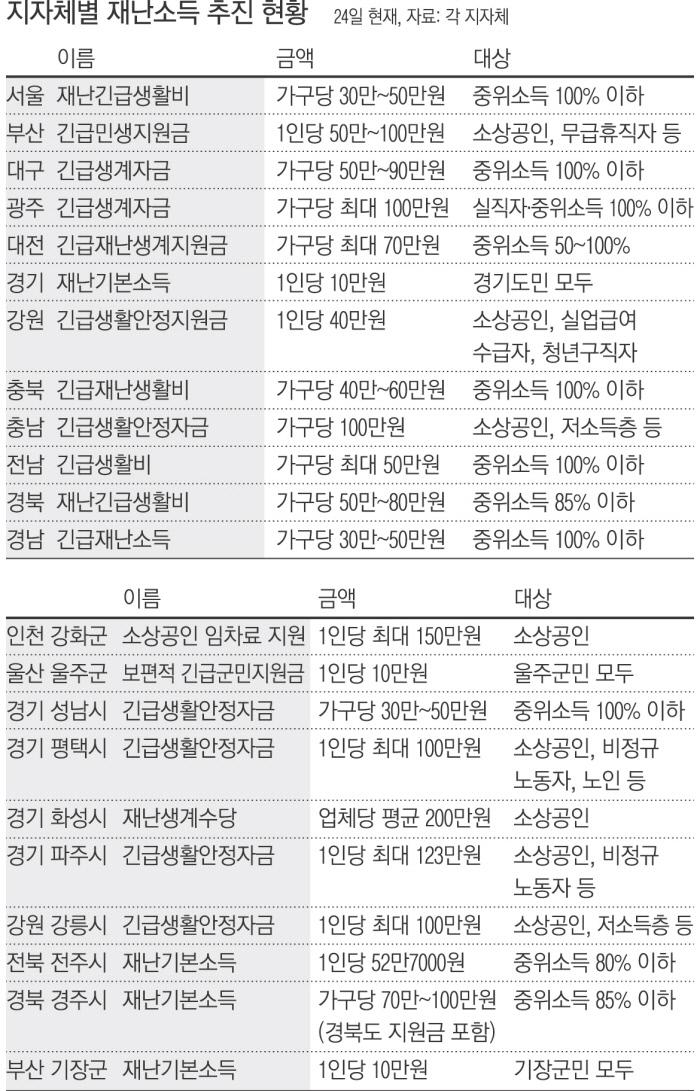 정부 차원 '보편적 재난소득' 논의 본격화될 듯