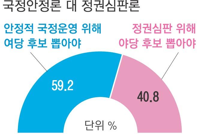 여당 지지층 '비례당 표심' 더시민 > 열린당 > 정의당 순