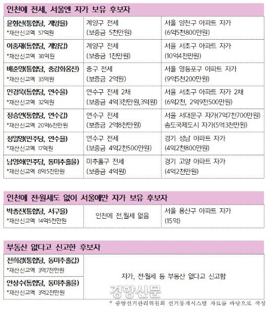 21대 총선 '인천 후보자' 소유주택 현황.|인천시민사회단체연대 제공