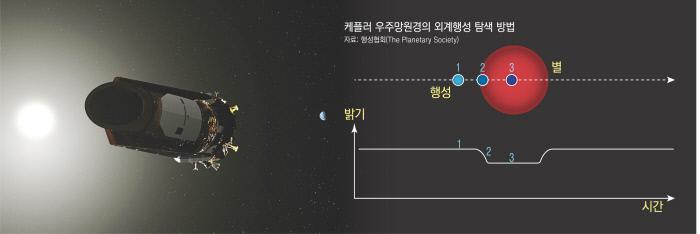 지구에서 6500만㎞ 떨어진 우주에 떠 있는 '케플러 우주망원경'. 2009년부터 2018년까지 외계행성 발견을 위해 운영됐다.  미국항공우주국(NASA) 제공