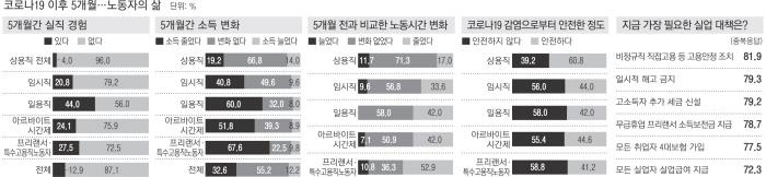 코로나 5개월…실직·소득 감소·감염 위험 모두 '취약층'에 집중