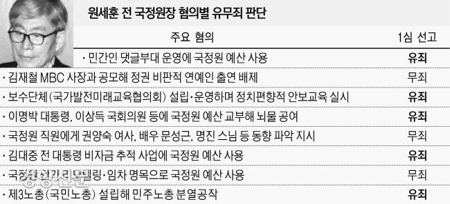 """원세훈 2심도 징역 7년 """"국정원 정치관여, 엄중한 처벌 불가피"""""""