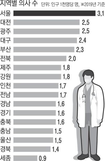 의료 현실의 맨얼굴…'의사 파업'이 남긴 다섯 가지