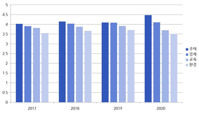 نتیجه شدت درگیری در بخش مسکن در طی مطالعه اطلاع رسانی درگیری های عمومی در سئول برای دوره 2017-2020 (1 امتیاز = اصلا جدی نیست ، 5 امتیاز = بسیار جدی).  منبع: شهر سئول.