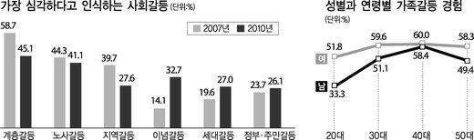 [오래 전 '이날']    درگیری اجتماعی که پس از مدیریت لی میونگ باک افزایش یافت ...