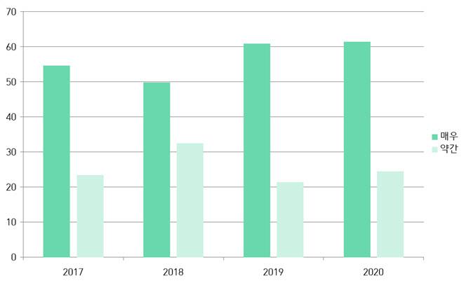 در طی بررسی سئول از درگیری های عمومی 2017-2020 ، به شدت درگیری های اجتماعی در کره طی یک سال گذشته پاسخ داد (بسیار = درگیری زیاد ، درگیری خفیف = درگیری کم).  منبع: شهر سئول