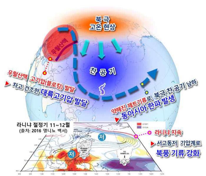 نمودار شماتیک موج سرد از زمستان گذشته.  تهیه شده توسط سازمان هواشناسی.