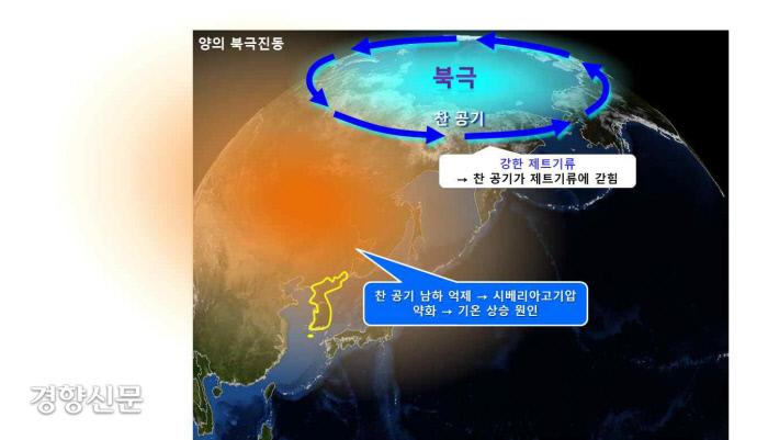 نوسانات قطب شمال در اطراف شبه جزیره کره.  تهیه شده توسط سازمان هواشناسی.