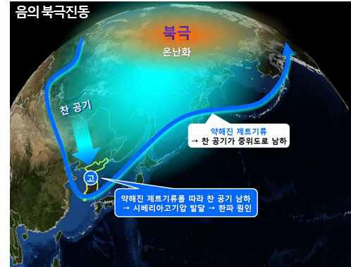 نمودار شماتیک ارتعاش منفی قطب شمال در اطراف شبه جزیره کره.  تهیه شده توسط سازمان هواشناسی.