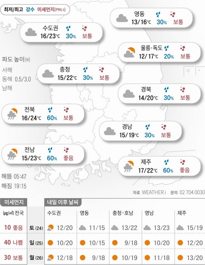 [오늘의 날씨]2021년 4월 23일 흐리고 비…초여름 더위 주춤