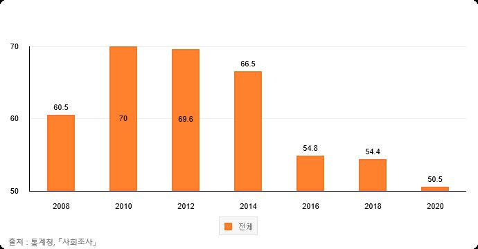 نمودار نشان دهنده میزان درک استرس.  تهیه شده توسط آمار کره