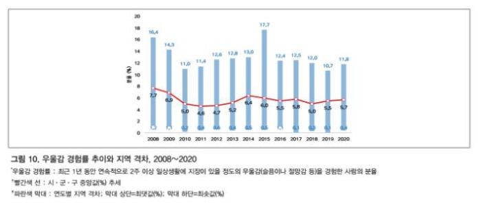 مطالعه سلامت جامعه 2020 که توسط مراکز کره ای برای کنترل و پیشگیری از بیماری ارائه شده است